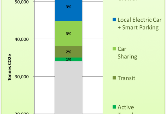 West Vancouver Energy + GHG Plan