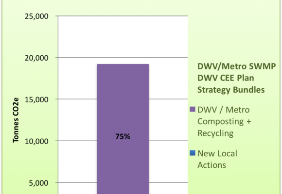 West Vancouver Energy + GHG Plan