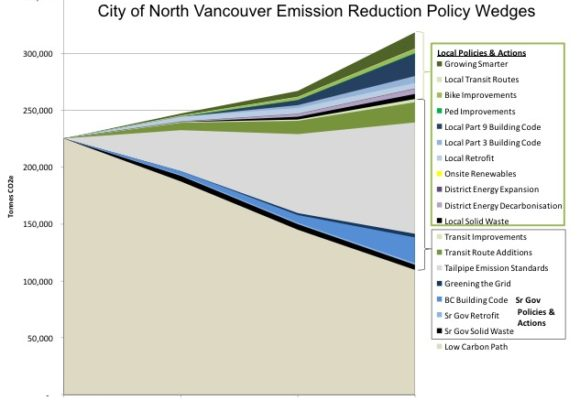 City of North Vancouver Community Energy & Emissions Plan
